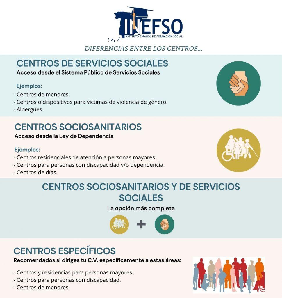 Cursos de Dirección de Centros Sociales Homologados